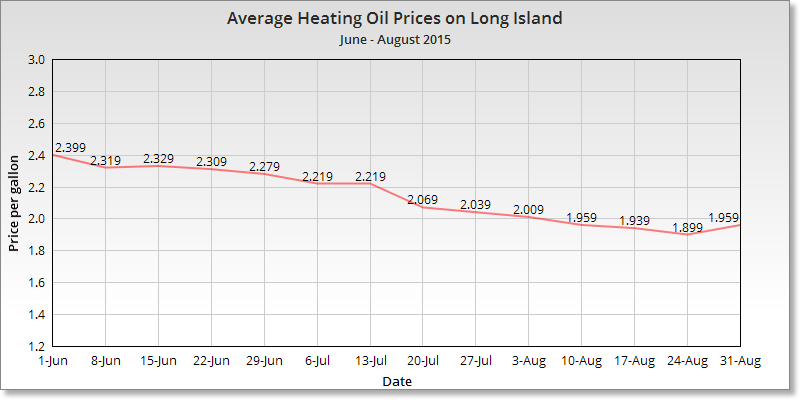 Average heating oil prices chart Long Island