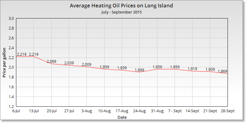 average-heating-oil-prices-long-island